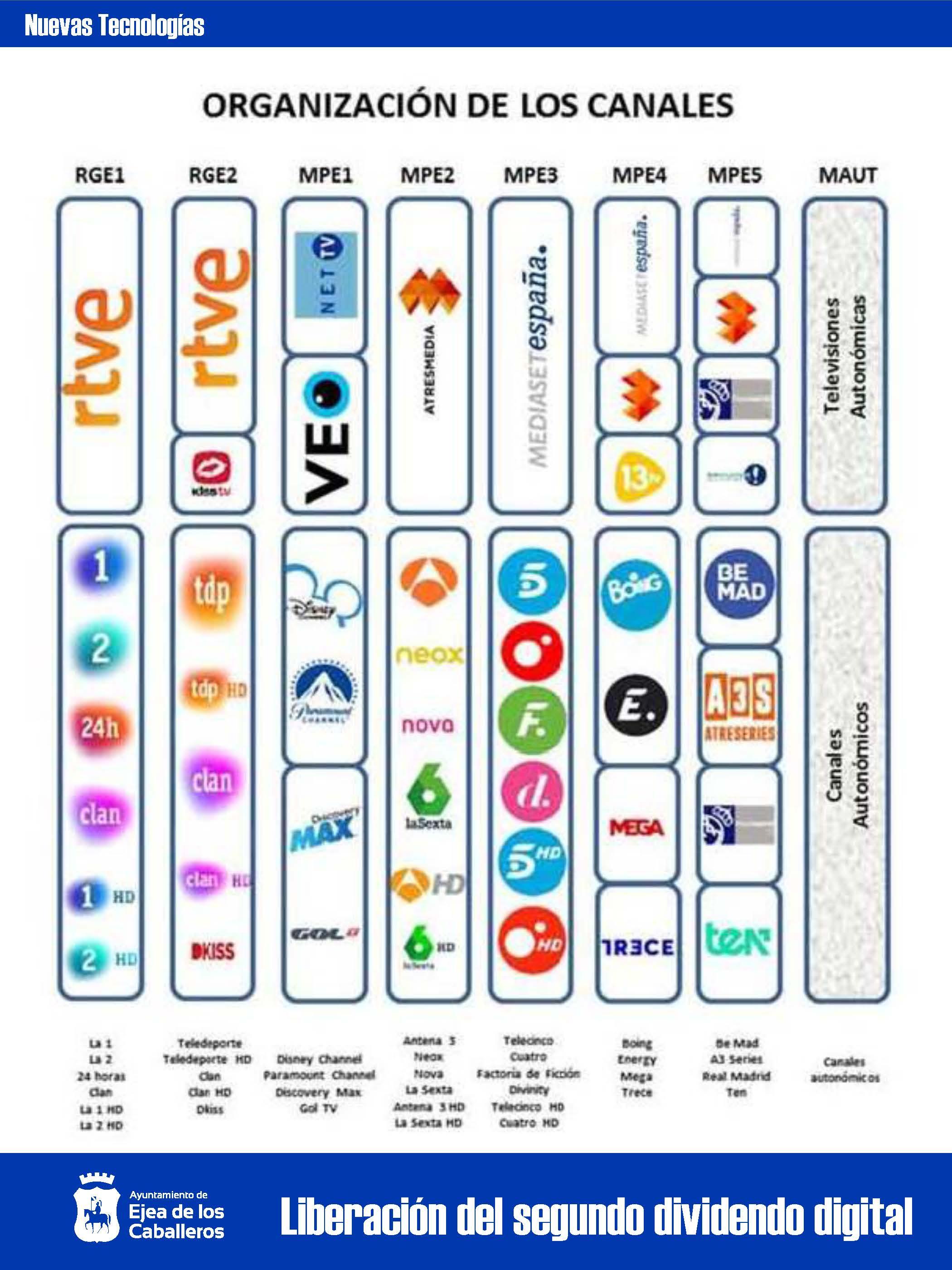 Cambios de frecuencia de emisión de algunos canales de televisión en Ejea de los Caballeros